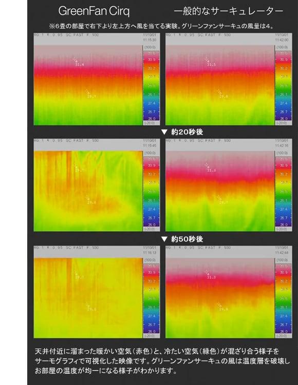 サーモグラフィで温度の可視化を行った結果、バルミューダのほうが効率が圧倒的に良い