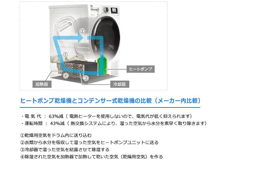 ヒートポンプ乾燥で電気代メーカー比。約63%削減、乾燥時間当社比43%削減